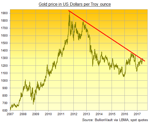 Gold Bars Erase Week's Gain As ECB Cuts 'Lower Rate