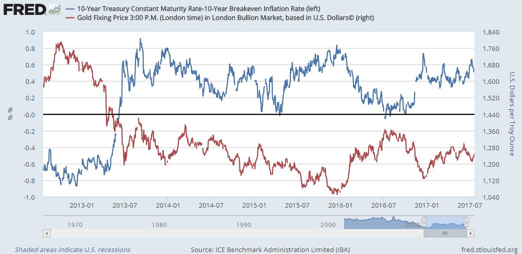 gold bullion securities