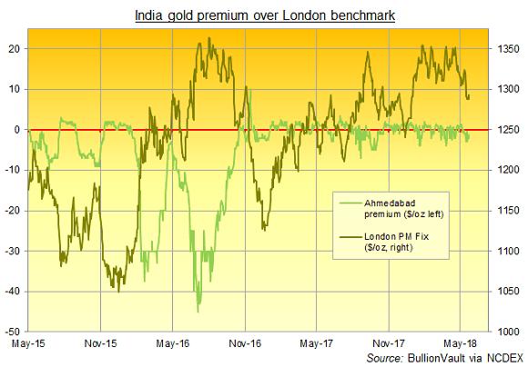 Gold Market News